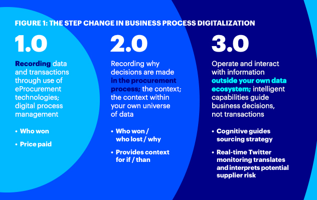 The step change in business process digitalization