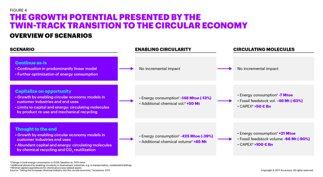 THE GROWTH POTENTIAL PRESENTED BY THE TWIN-TRACK TRANSITION TO THE CIRCULAR ECONOMY