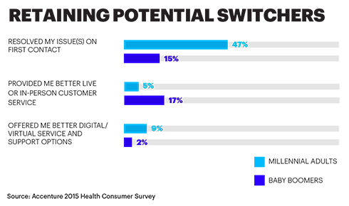 RETAINING POTENTIAL SWITCHERS