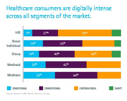 health insurance nz consumer  Digital Health Intensity | Accenture