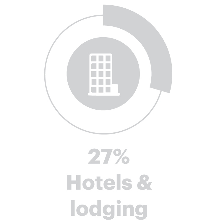 27% Hotels & lodging