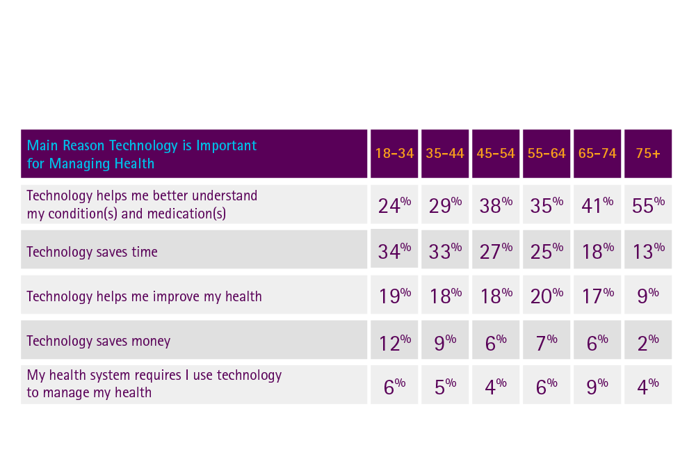 Seniors say technology is important for managing their health for different reasons than others do