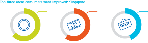Top three areas consumers want improved: Singapore
