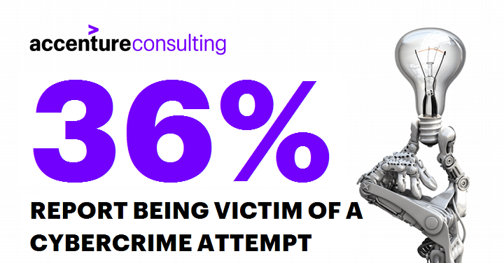 36% REPORT BEING VICTIM OF A CYBERCRIME ATTEMPT