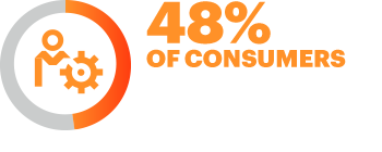 48% of consumers expect specialized treatment for being a good customer