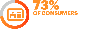 73% of consumers find not being able to trust a company with personal information to be a top source of frustation