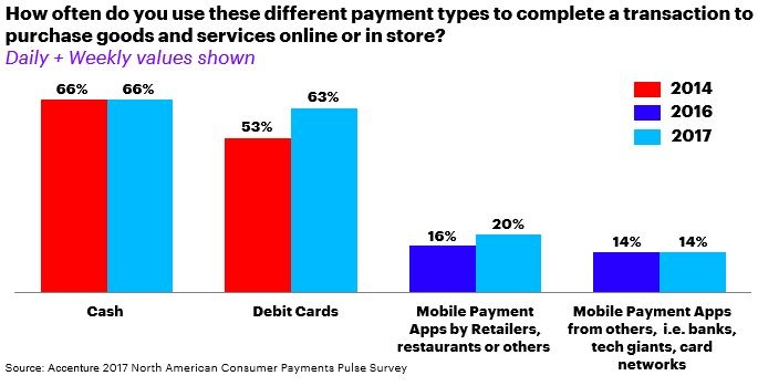 Study analyzes consumer behaviors and predicts top trends set to change the payments industry