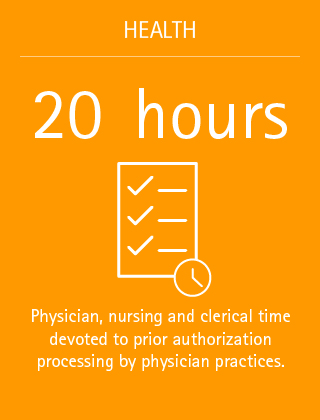 20 hours: Physicial, nursing and clerical time devoted to prior authorization processing by physician practices.