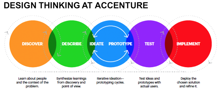 Design Thinking at Accenture