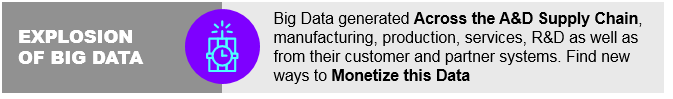 Explosion of big data