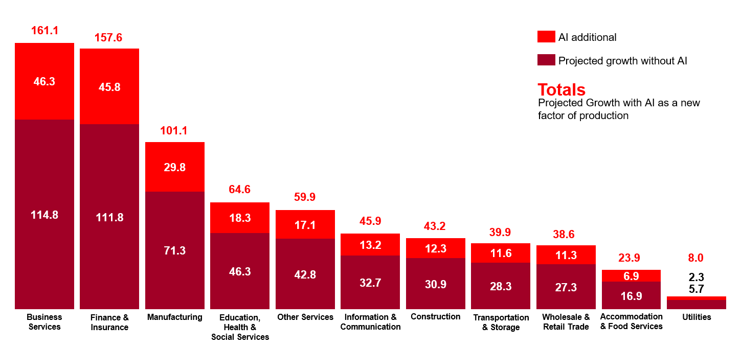 Figure 1: The impact of AI on Singapore's growth by 2035 (in US$ billion)
