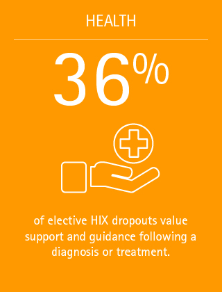36% of elective HIX dropouts value support and guidance following a diagnosis or treatment.