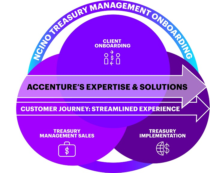 ACCENTURE'S EXPERTISE & SOLUTIONS