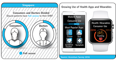 Consumers and Doctors Divided: Should patients have full access to their EHR?
