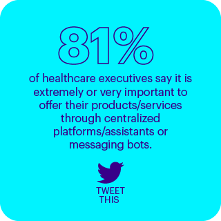 81% of healthcare executives say it is extremely or very important to offer their products/services through centralized platforms/assistants or messaging bots.