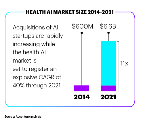 The AI Health Market is Seeing Explosive Growth. This opens a new window.