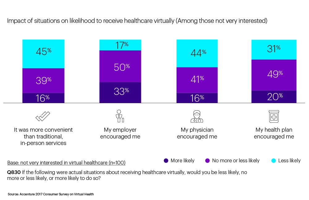 Reasons for hesitant consumers to try virtual health. This opens a new window.