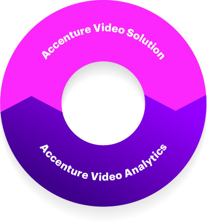 Accenture Video Solution