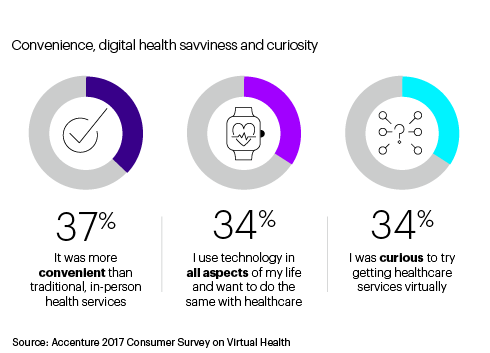 Top three reasons why consumers tried virtual health. This opens a new window.