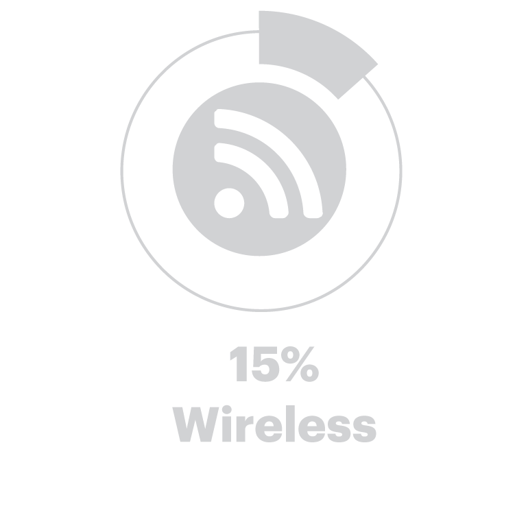 15% Wireless