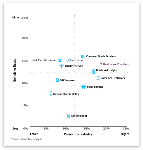 Passion and Switching Rates by Industry: Consumers Have High Passion for Healthcare Providers and High Rates of Switching. This opens a new window.