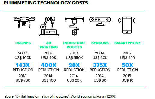 PLUMMETING TECHNOLOGY COSTS