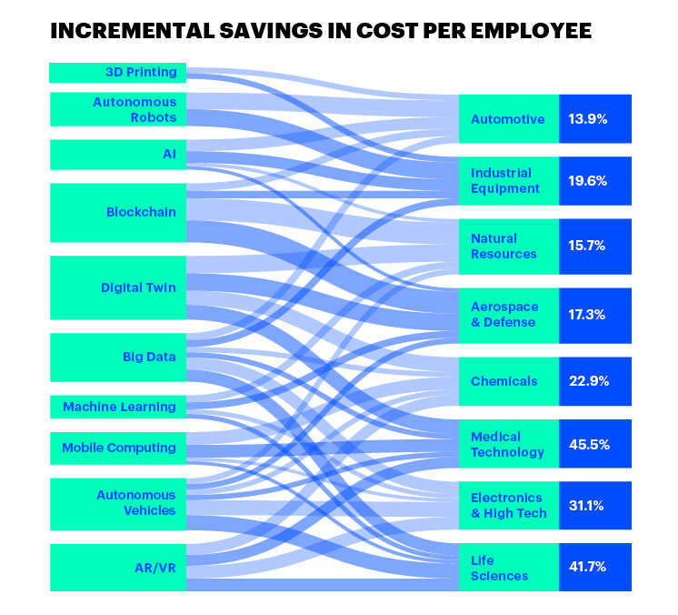 INCREMENTAL SAVINGS IN COST PER EMPLOYEE