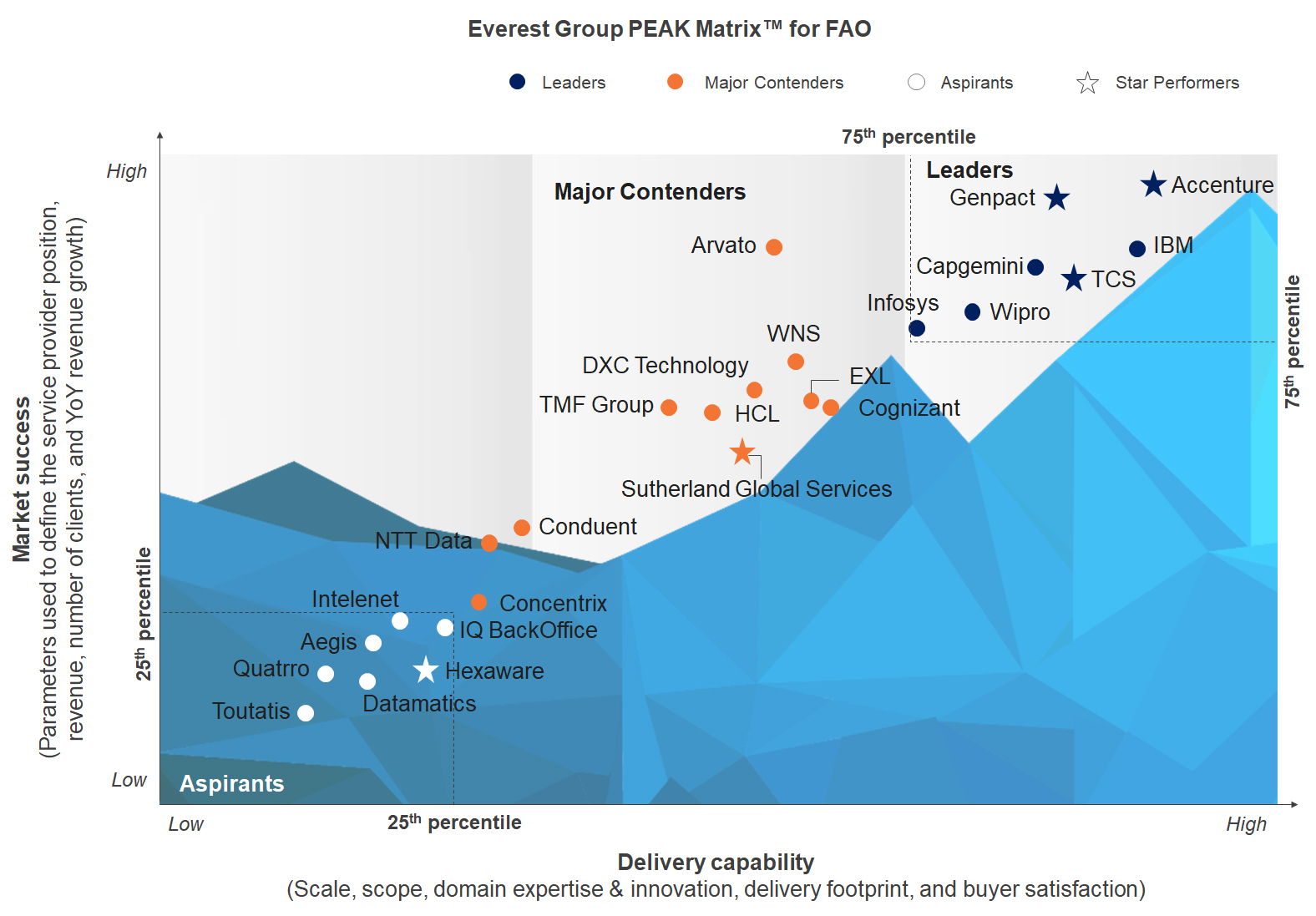 Everest Group PEAK Matrix for FAO