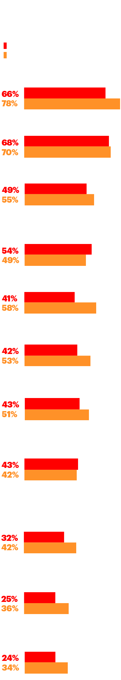 Reasons for increased customer expectations
