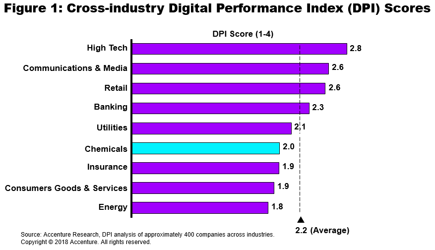 Figure 1: Cross-industry Digital Performance Index (DPI) Scores