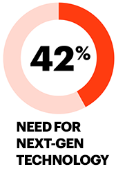 42% need for next-gen technology
