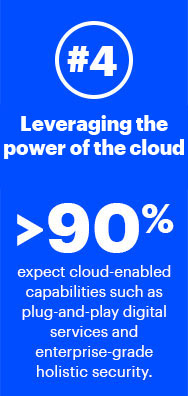 4. Leveraging cloud power—Greater than 90% expect cloud-enabled capabilities such as plug-and-play digital services and enterprise-grade holistic security
