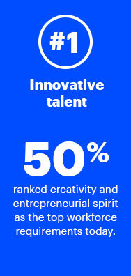 1. Innovative talent—50% ranked creativity and entrepreneurial spirit as the top workforce requirements today.