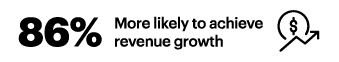 86% More likely to achieve revenue growth