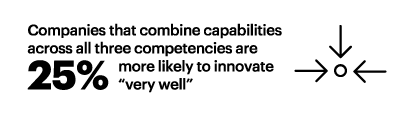 25% Companies that combine capabilities across all three competencies are more likely to innovate very well