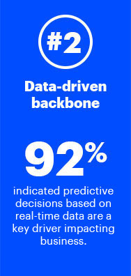 2. Data-driven backbone—92% indicated predictive decisions based on real-time data are a key driver impacting business.