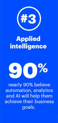 3. Applied intelligence—nearly 90% believe automation, analytics and AI will help them achieve their business goals.