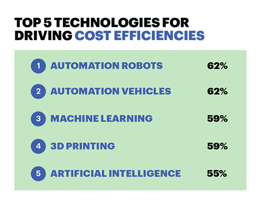 Top 5 technologies for driving cost efficiencies