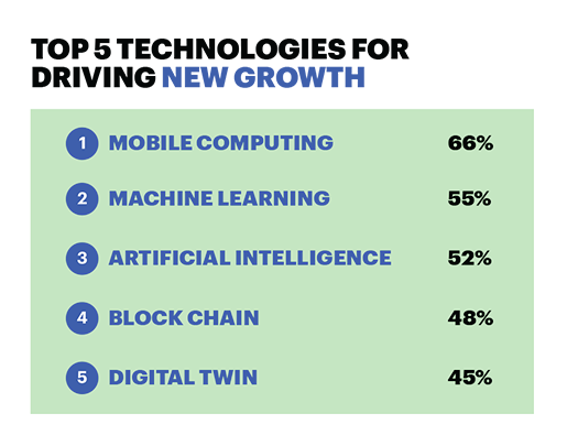 Top 5 technologies driving new growth