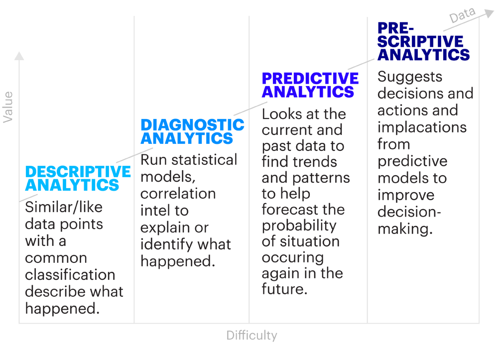 Figure 1:  The analytics journey