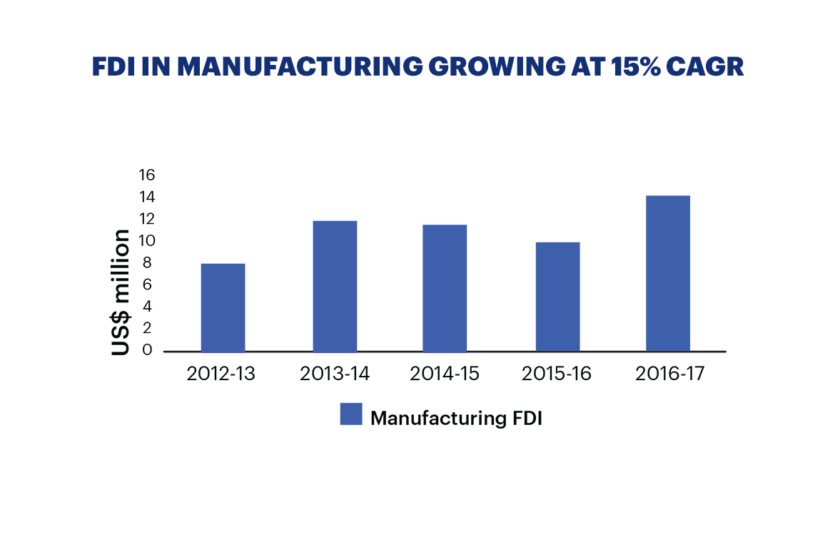 FDI manufacturing in growing at 15% CAGR