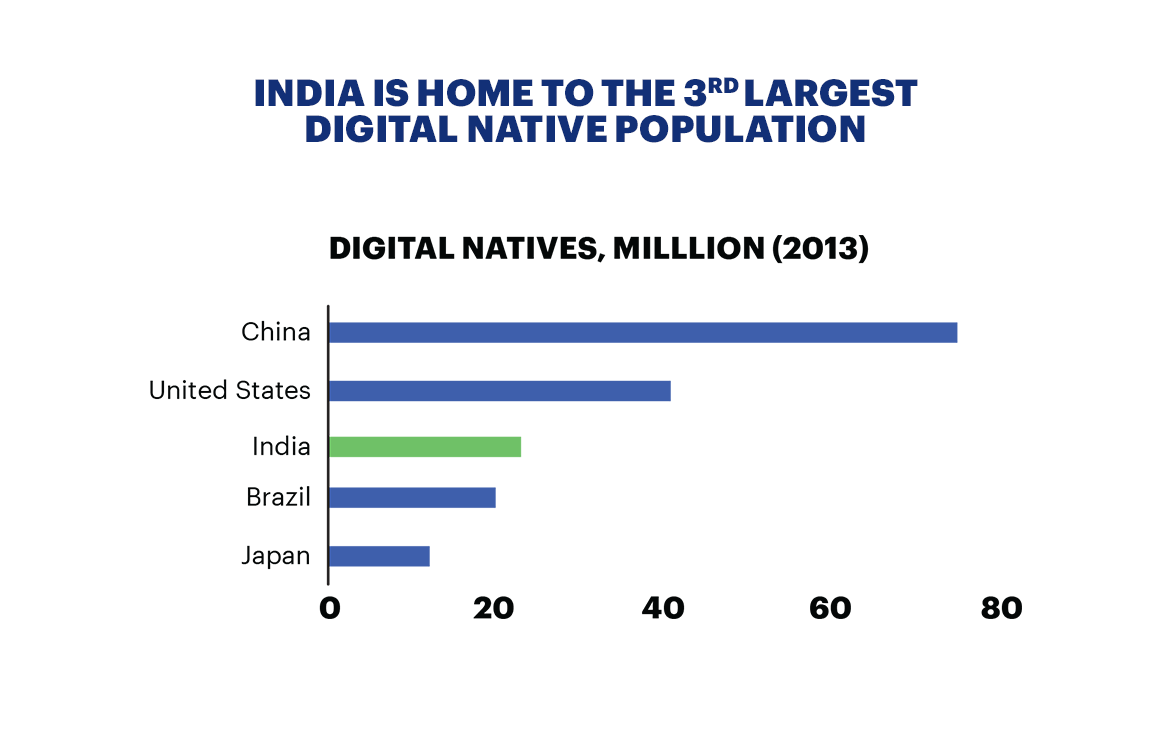 India is the home to the 3rd largest digital native population
