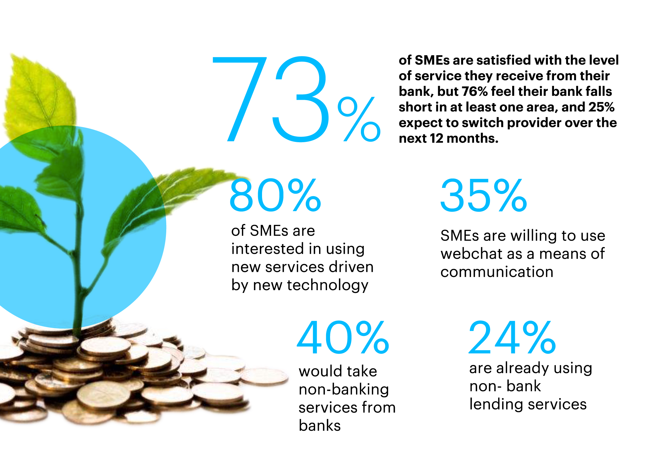 Statistical figures of SME Banking Survey 2018