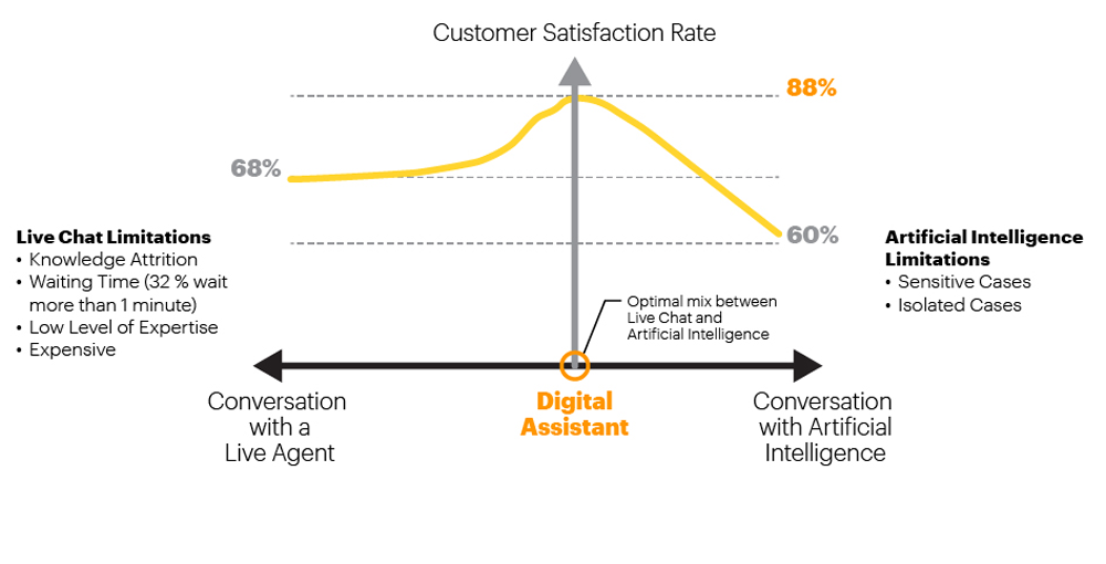 Customer Satisfaction Rate