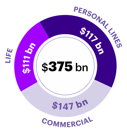 Of $375bn, we predict $147bn will be commercial, $117bn will be personal lines and $111bn will be life.