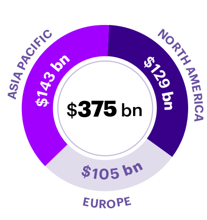 Of $375bn, we predict $143bn will be in Asia Pacific, $129 will be in North America and $105bn in Europe.