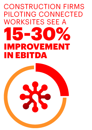 Construction firms piloting connected worksites see  a 15-30% imporovement of EBITDA