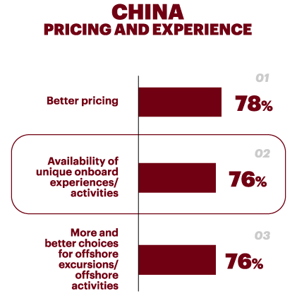 China Pricing and Exprience