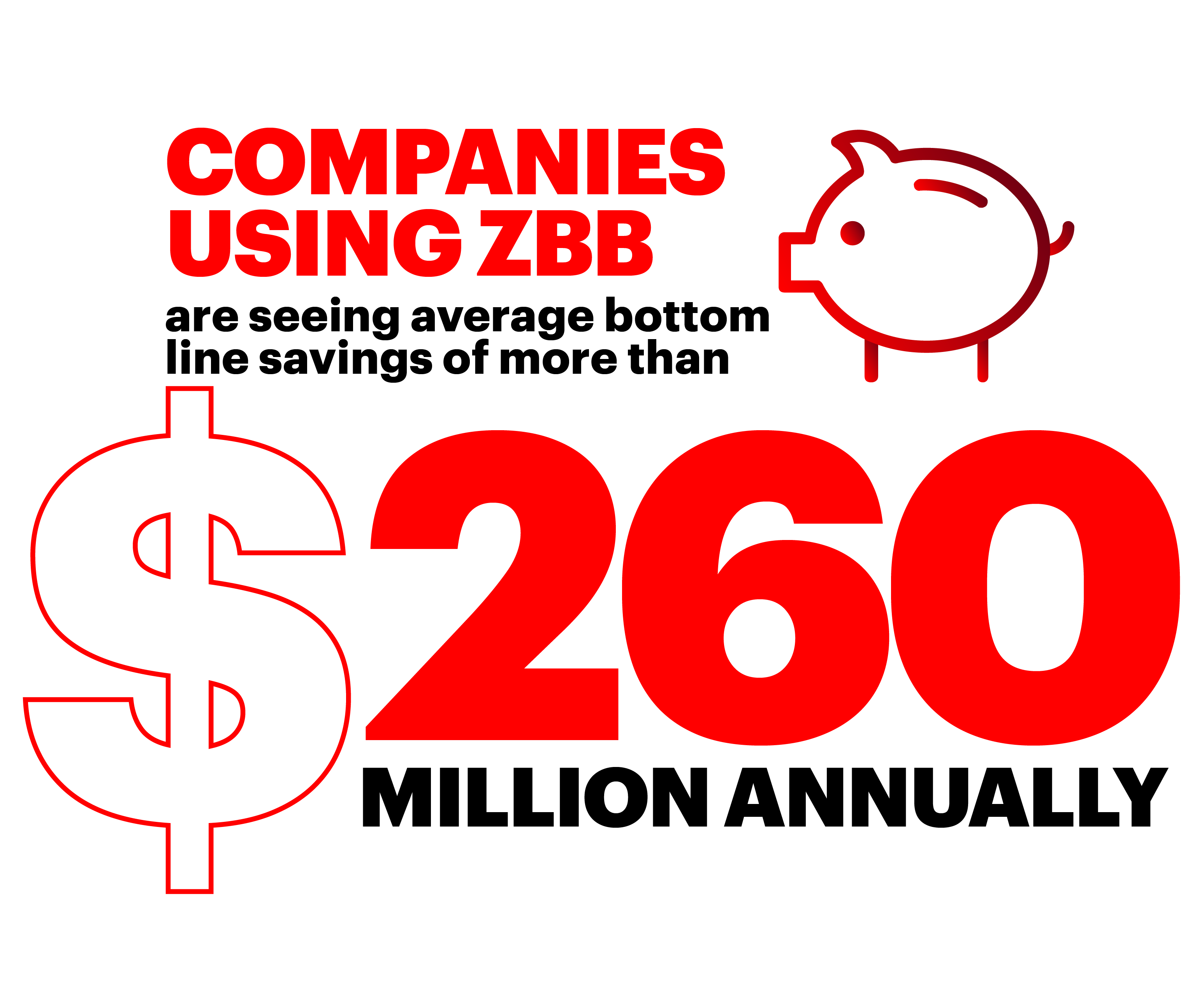 Companies using ZBB are seeing average bottom line savings of more than $260 million annually.