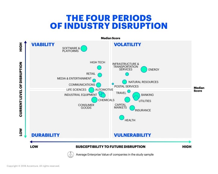 The Four Periods of Industry Disruption